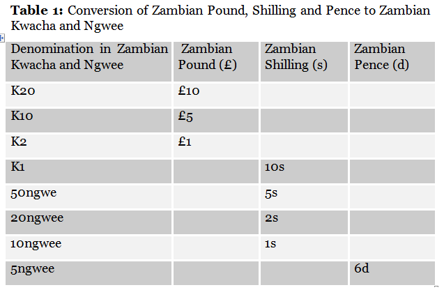 The Zambian Kwacha Continued To Be Linked Both British Pound And United States Dollar As Such Devaluation Of Us On 15th August